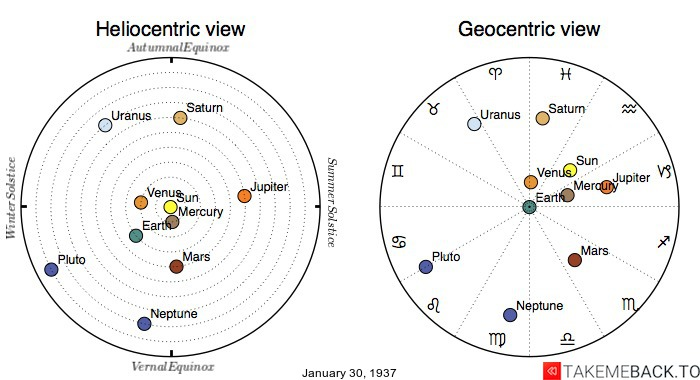 Planetary positions on January 30th, 1937 - Heliocentric and Geocentric views