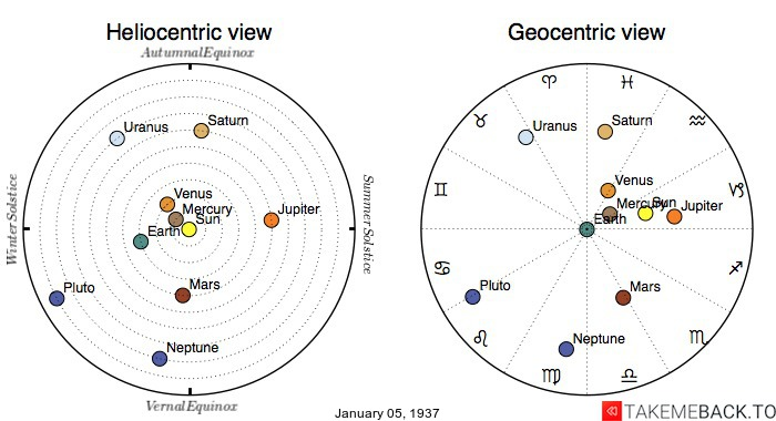 Planetary positions on January 5th, 1937 - Heliocentric and Geocentric views