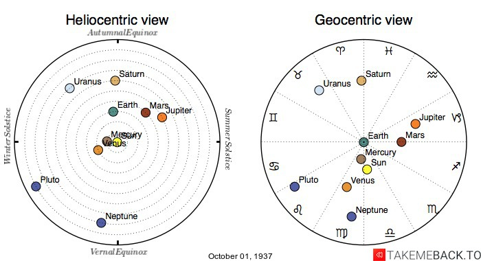 Planetary positions on October 1st, 1937 - Heliocentric and Geocentric views