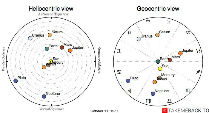 Planetary positions on October 11th, 1937 - Heliocentric and Geocentric views