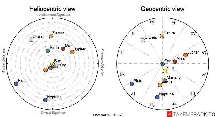 Planetary positions on October 13th, 1937 - Heliocentric and Geocentric views