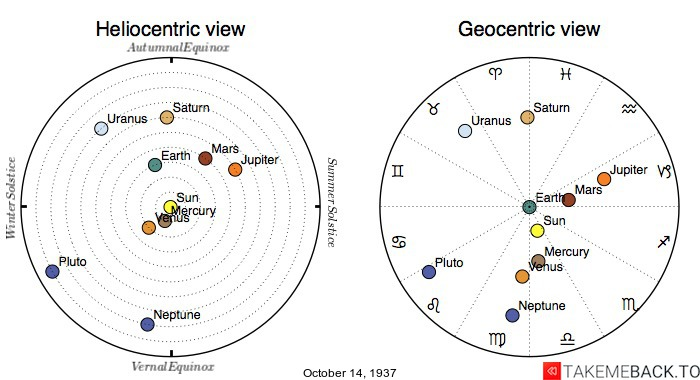 Planetary positions on October 14th, 1937 - Heliocentric and Geocentric views