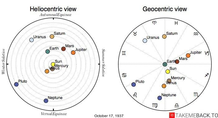 Planetary positions on October 17th, 1937 - Heliocentric and Geocentric views
