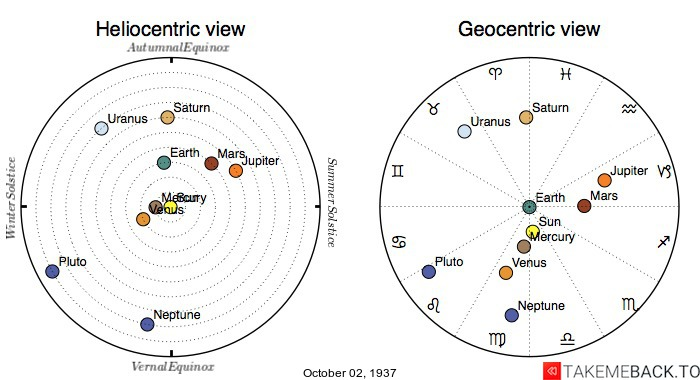 Planetary positions on October 2nd, 1937 - Heliocentric and Geocentric views