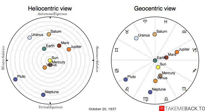 Planetary positions on October 20th, 1937 - Heliocentric and Geocentric views
