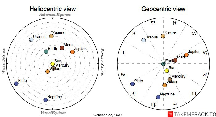 Planetary positions on October 22, 1937 - Heliocentric and Geocentric views