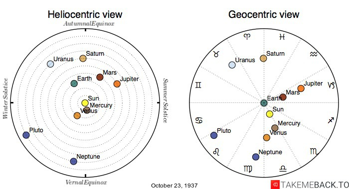 Planetary positions on October 23rd, 1937 - Heliocentric and Geocentric views