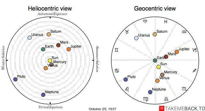 Planetary positions on October 25th, 1937 - Heliocentric and Geocentric views