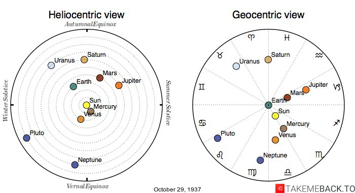 Planetary positions on October 29th, 1937 - Heliocentric and Geocentric views