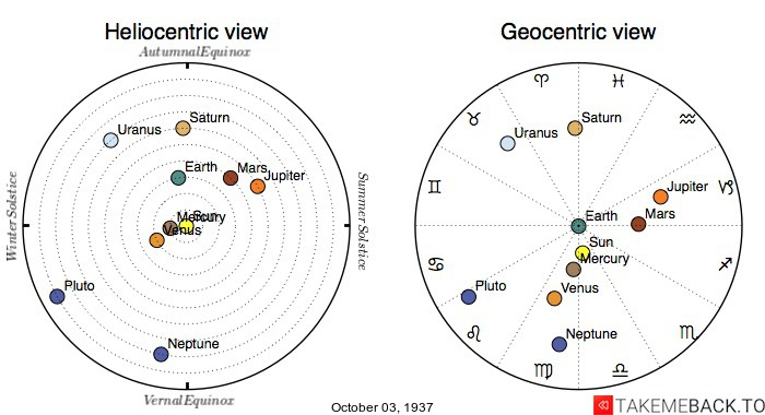 Planetary positions on October 3rd, 1937 - Heliocentric and Geocentric views