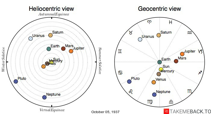 Planetary positions on October 5th, 1937 - Heliocentric and Geocentric views