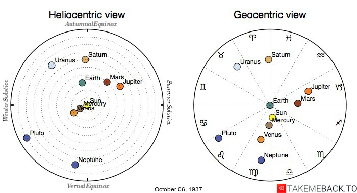 Planetary positions on October 6th, 1937 - Heliocentric and Geocentric views