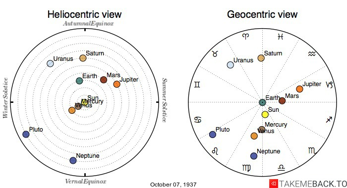 Planetary positions on October 7th, 1937 - Heliocentric and Geocentric views