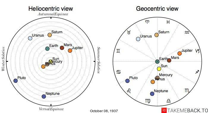 Planetary positions on October 8th, 1937 - Heliocentric and Geocentric views