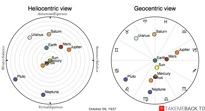 Planetary positions on October 9th, 1937 - Heliocentric and Geocentric views