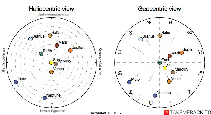 Planetary positions on November 12th, 1937 - Heliocentric and Geocentric views