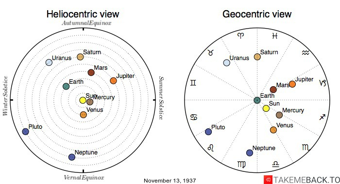 Planetary positions on November 13th, 1937 - Heliocentric and Geocentric views