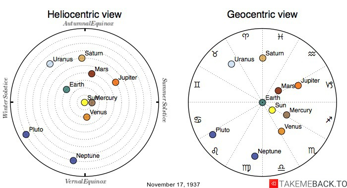 Planetary positions on November 17th, 1937 - Heliocentric and Geocentric views