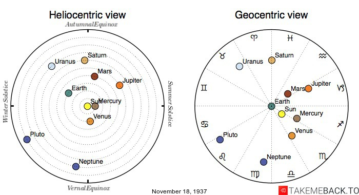 Planetary positions on November 18th, 1937 - Heliocentric and Geocentric views