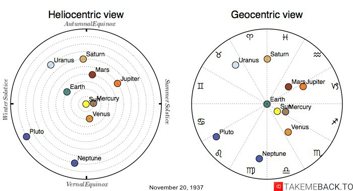 Planetary positions on November 20th, 1937 - Heliocentric and Geocentric views