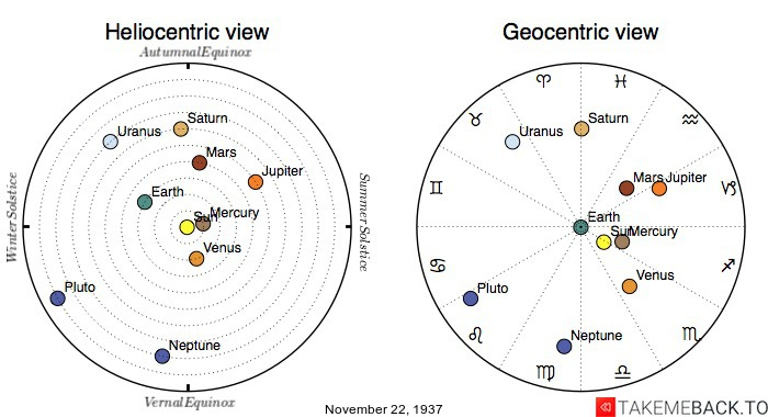Planetary positions on November 22nd, 1937 - Heliocentric and Geocentric views