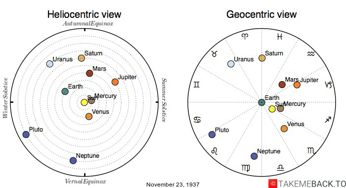Planetary positions on November 23rd, 1937 - Heliocentric and Geocentric views