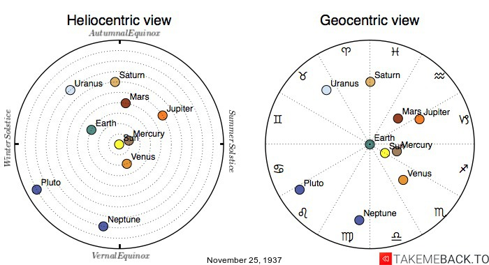 Planetary positions on November 25th, 1937 - Heliocentric and Geocentric views