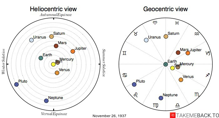 Planetary positions on November 26th, 1937 - Heliocentric and Geocentric views