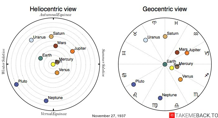 Planetary positions on November 27th, 1937 - Heliocentric and Geocentric views