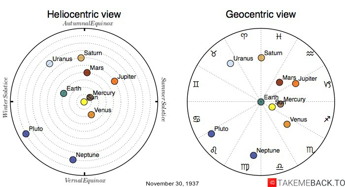 Planetary positions on November 30th, 1937 - Heliocentric and Geocentric views