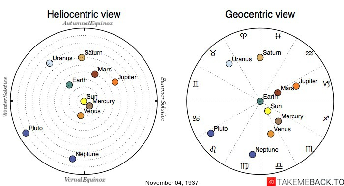 Planetary positions on November 4th, 1937 - Heliocentric and Geocentric views