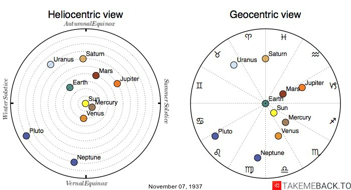 Planetary positions on November 7th, 1937 - Heliocentric and Geocentric views