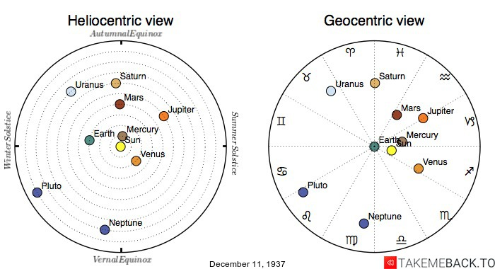 Planetary positions on December 11th, 1937 - Heliocentric and Geocentric views