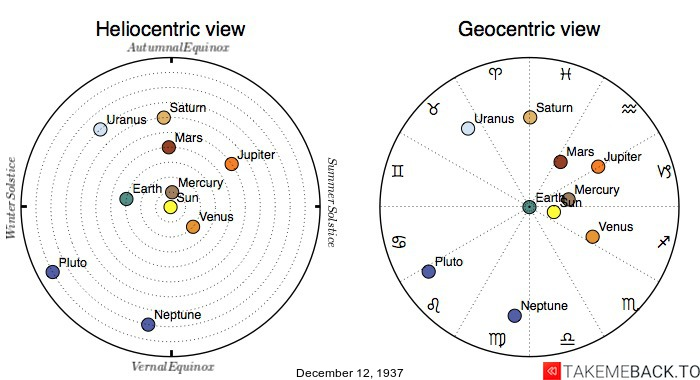 Planetary positions on December 12th, 1937 - Heliocentric and Geocentric views