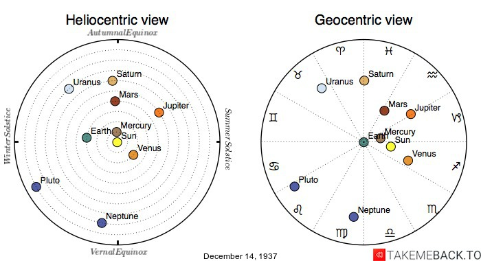 Planetary positions on December 14th, 1937 - Heliocentric and Geocentric views