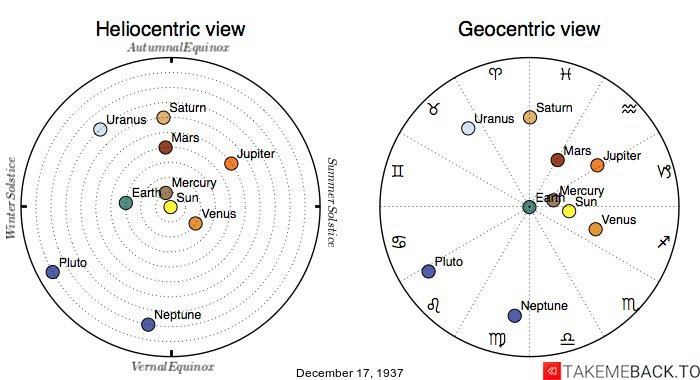 Planetary positions on December 17th, 1937 - Heliocentric and Geocentric views
