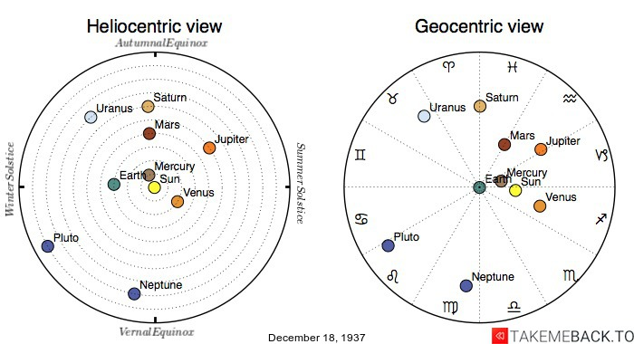 Planetary positions on December 18th, 1937 - Heliocentric and Geocentric views