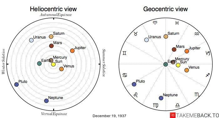 Planetary positions on December 19th, 1937 - Heliocentric and Geocentric views