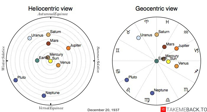 Planetary positions on December 20th, 1937 - Heliocentric and Geocentric views