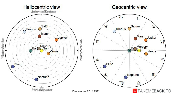 Planetary positions on December 23rd, 1937 - Heliocentric and Geocentric views