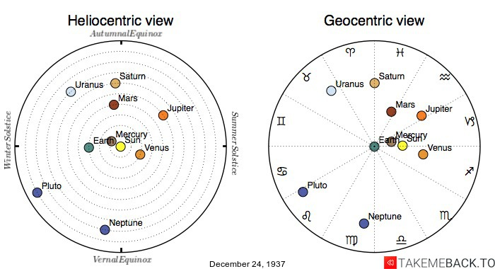 Planetary positions on December 24th, 1937 - Heliocentric and Geocentric views