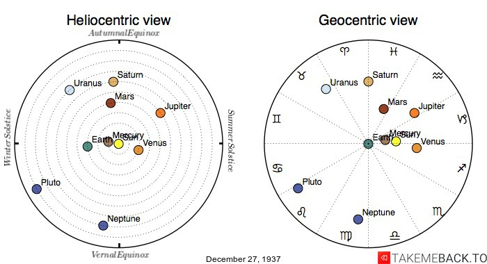 Planetary positions on December 27th, 1937 - Heliocentric and Geocentric views