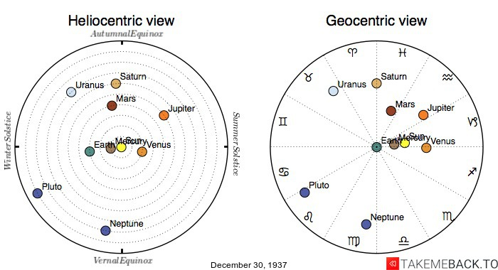 Planetary positions on December 30th, 1937 - Heliocentric and Geocentric views