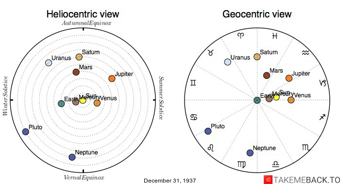 Planetary positions on December 31st, 1937 - Heliocentric and Geocentric views