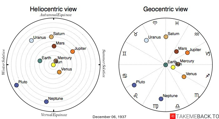 Planetary positions on December 6th, 1937 - Heliocentric and Geocentric views