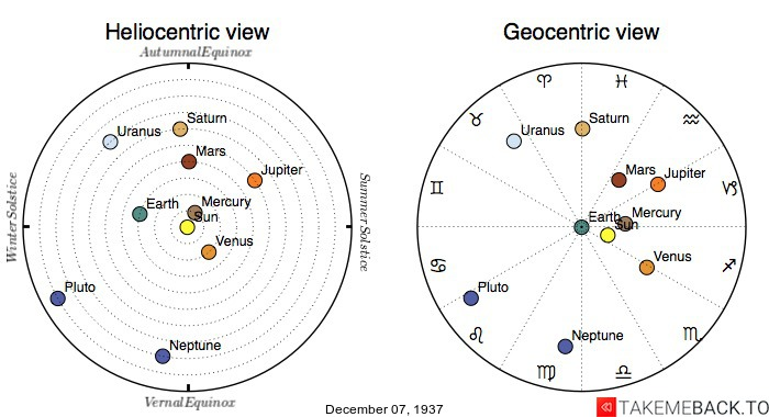 Planetary positions on December 7th, 1937 - Heliocentric and Geocentric views