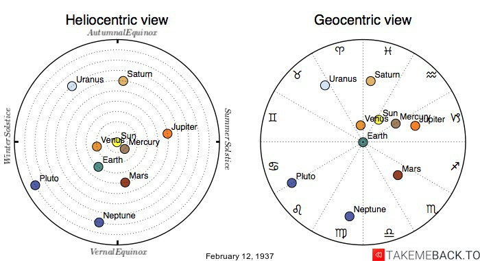 Planetary positions on February 12th, 1937 - Heliocentric and Geocentric views