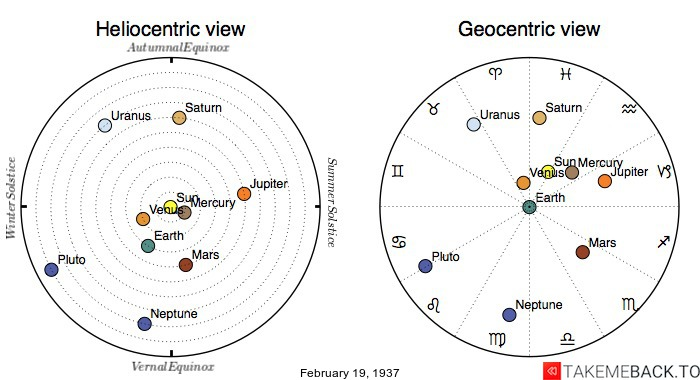 Planetary positions on February 19th, 1937 - Heliocentric and Geocentric views