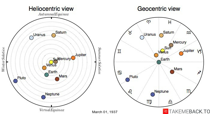 Planetary positions on March 1st, 1937 - Heliocentric and Geocentric views