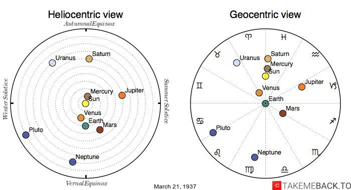 Planetary positions on March 21st, 1937 - Heliocentric and Geocentric views